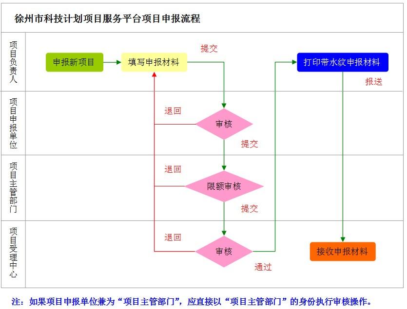 项目申报流程